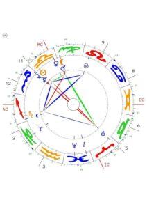 radix, horoskopzeichnung